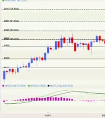 Forex chart analysis is one of the most popular uses of the robot