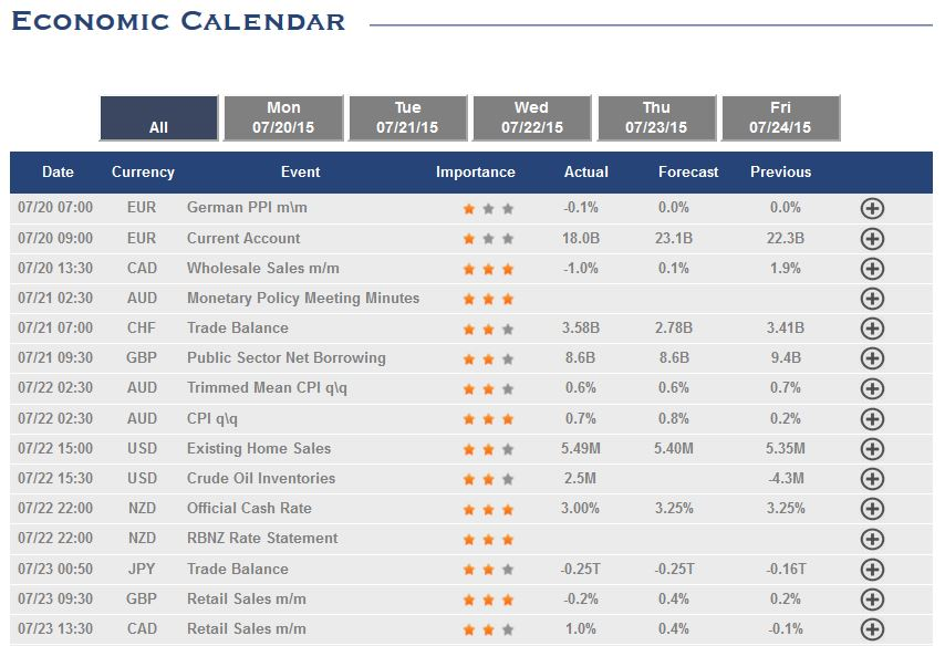 Economic calendar helps to catch all the important events in the markets