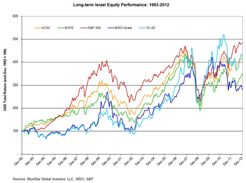 long term Israel Equity performance