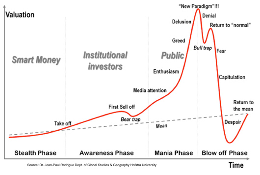 bitcoin-bubble